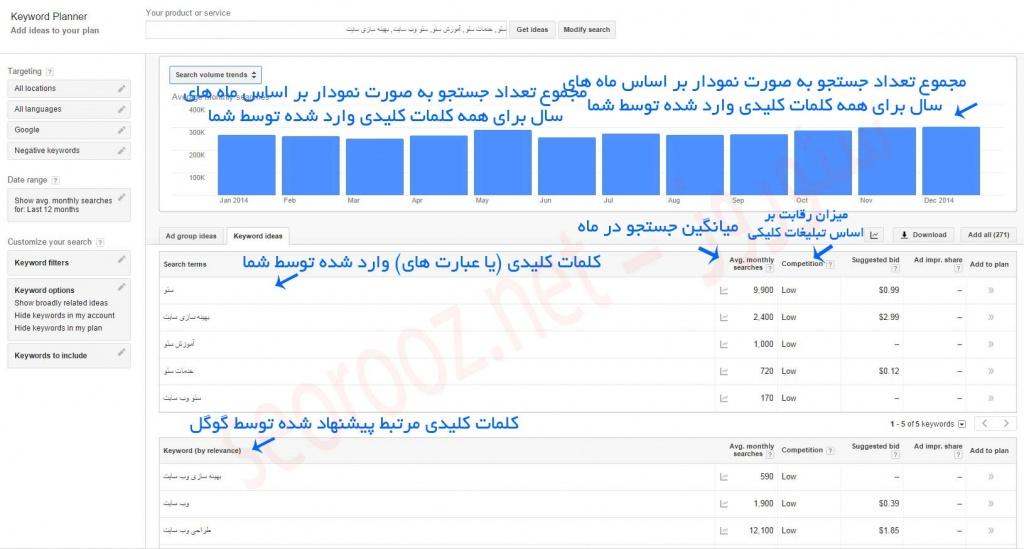 آموزش استفاده از Google Keyword Planner