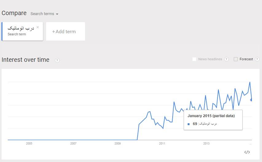 آموزش google trends - اشتباه رایج