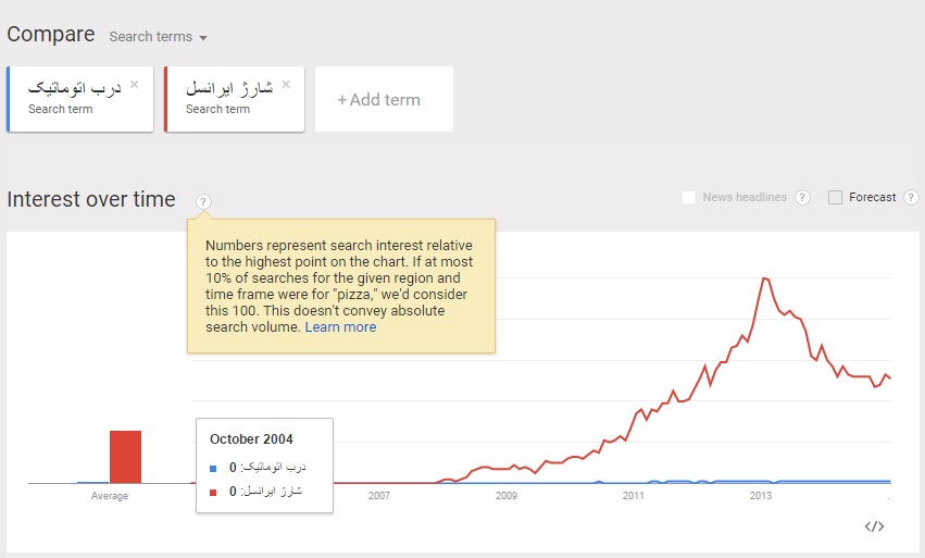 آمار نسبی google trends - گوگل ترندز
