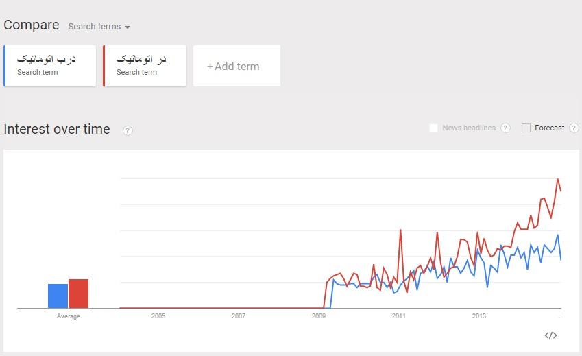 آمار نادرست google trends