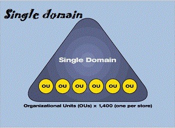 گواهینامهSSL تک دامنه(Single domain)