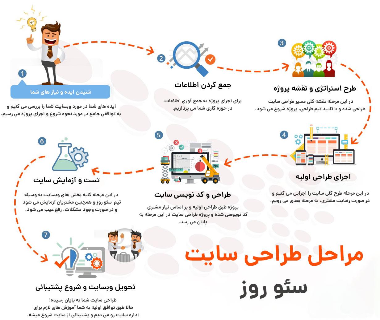 مراحل طراحی سایت در سئو روز