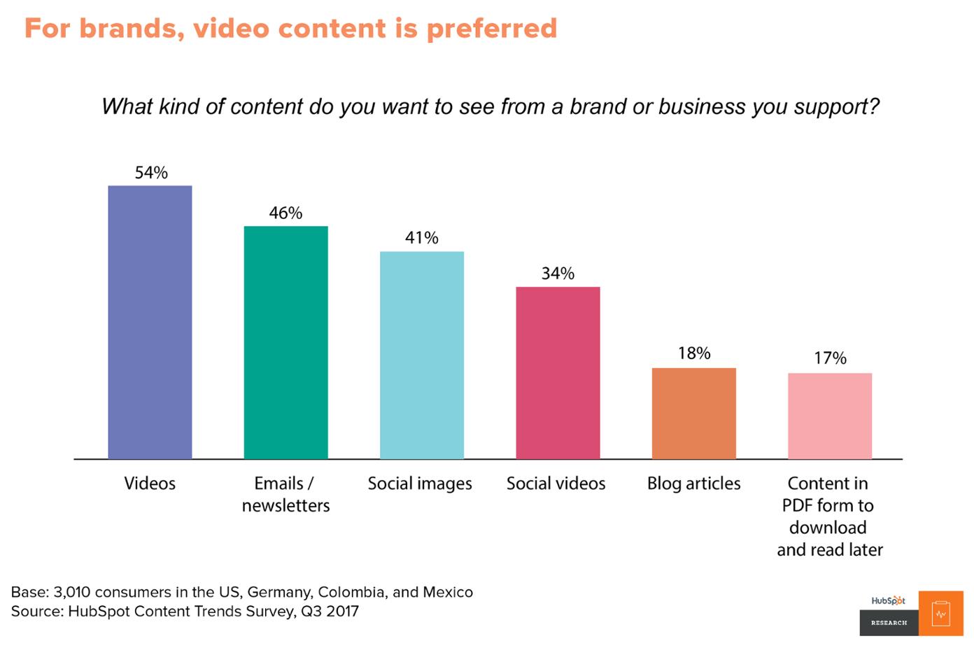 ویدئو مارکتینگ - ویدئو محتوای مورد علاقه برند ها است.